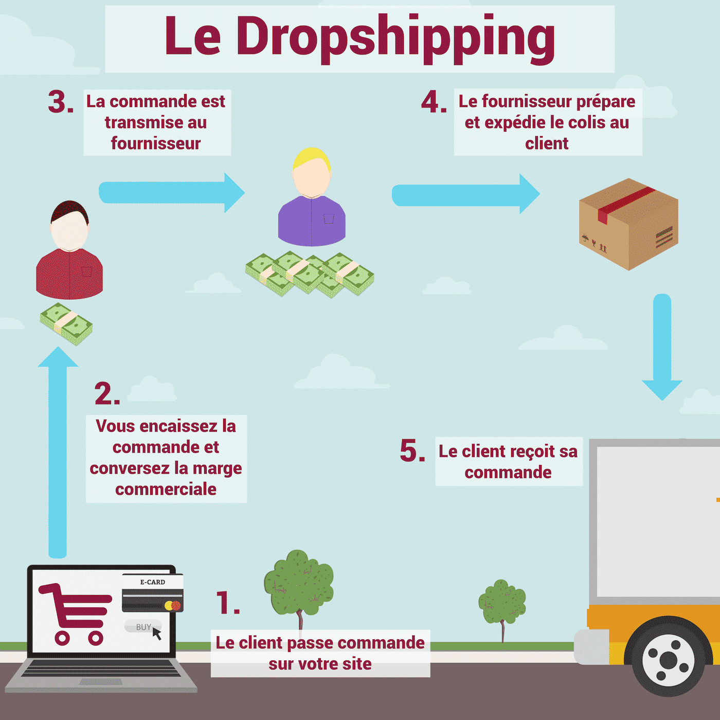 Explication du dropshipping