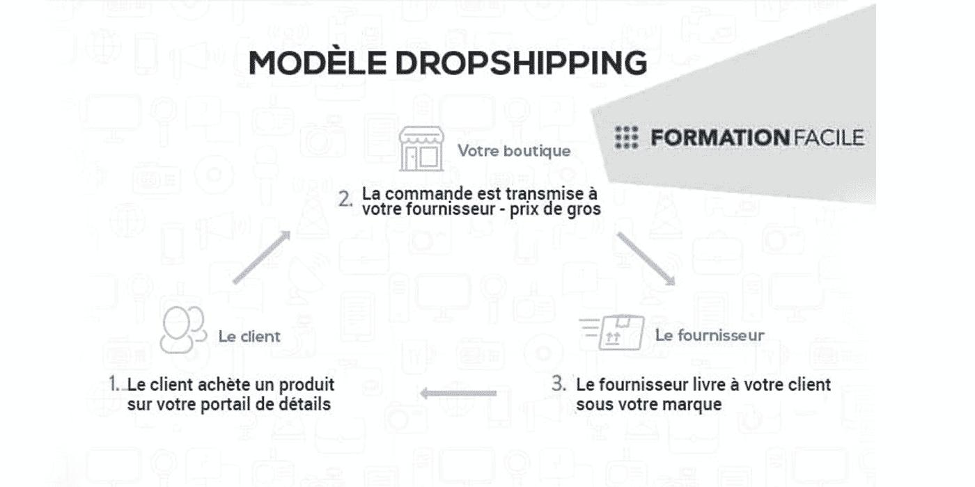modele dropshipping
